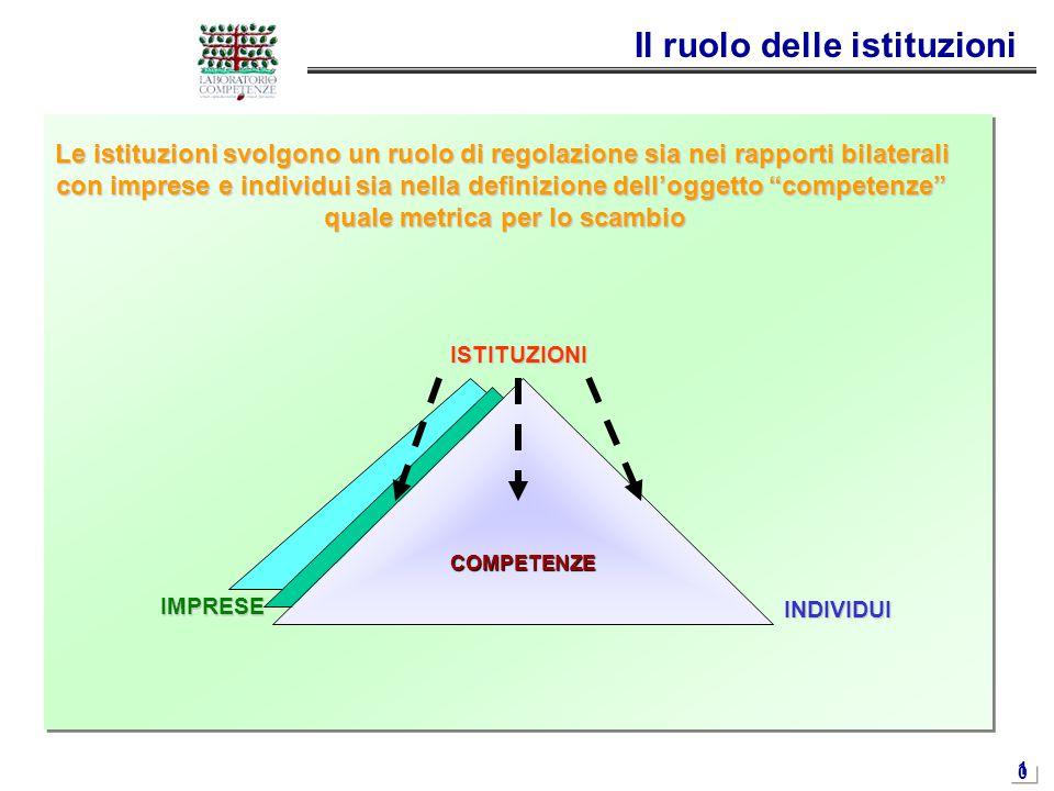 1010 Il ruolo delle istituzioni Le istituzioni svolgono un ruolo di regolazione sia nei rapporti bilaterali con imprese e individui sia nella definizi