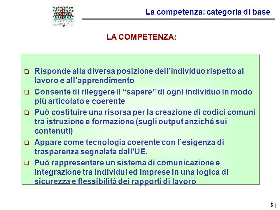 1515 La competenza: categoria di base  Risponde alla diversa posizione dell'individuo rispetto al lavoro e all'apprendimento  Consente di rileggere