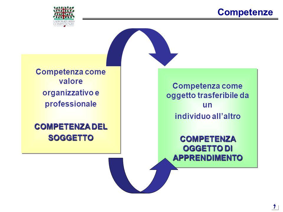 1717 Competenze Competenza come valore organizzativo e professionale COMPETENZA DEL SOGGETTO Competenza come valore organizzativo e professionale COMP