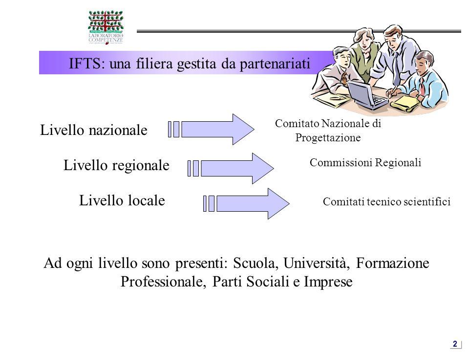 2 IFTS: una filiera gestita da partenariati Livello nazionale Comitato Nazionale di Progettazione Livello regionale Commissioni Regionali Livello loca