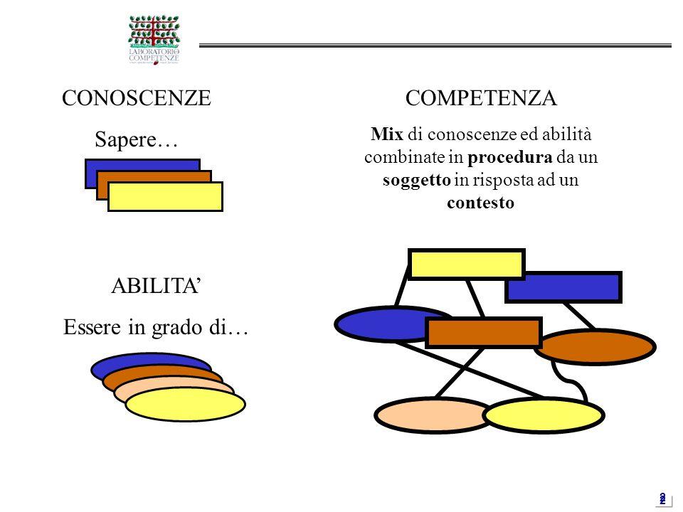 2 CONOSCENZE Sapere… ABILITA' Essere in grado di… COMPETENZA Mix di conoscenze ed abilità combinate in procedura da un soggetto in risposta ad un cont