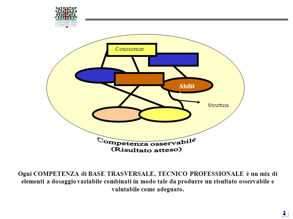 2424 Conoscenze Struttura Abilit à Ogni COMPETENZA di BASE TRASVERSALE, TECNICO PROFESSIONALE è un mix di elementi a dosaggio variabile combinati in m