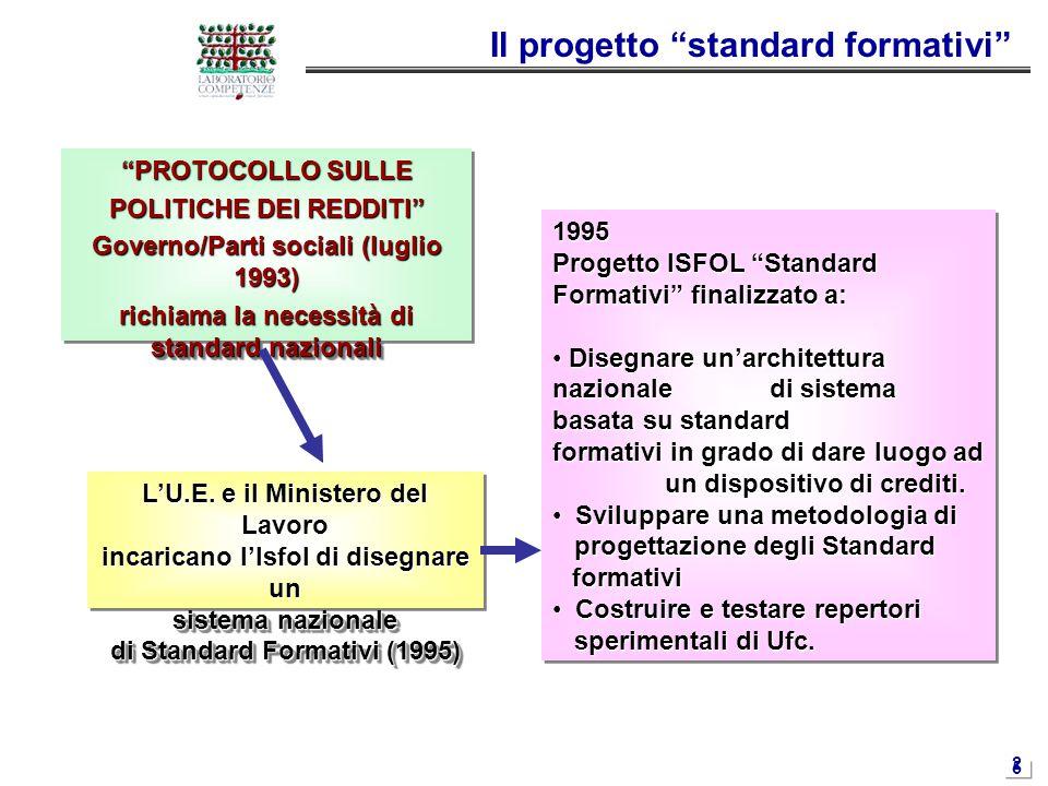 """2525 Il progetto """"standard formativi"""" """"PROTOCOLLO SULLE POLITICHE DEI REDDITI"""" Governo/Parti sociali (luglio 1993) richiama la necessità di standard n"""