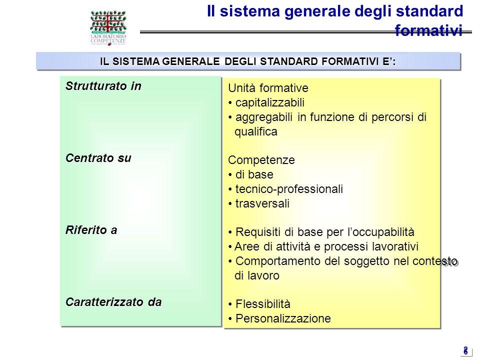 2626 Il sistema generale degli standard formativi IL SISTEMA GENERALE DEGLI STANDARD FORMATIVI E': Strutturato in Centrato su Riferito a Caratterizzat