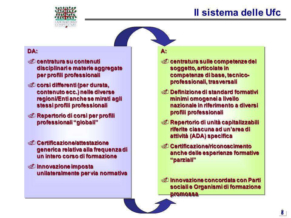 2828 Il sistema delle Ufc DA:  centratura su contenuti disciplinari e materie aggregate per profili professionali  corsi differenti (per durata, con