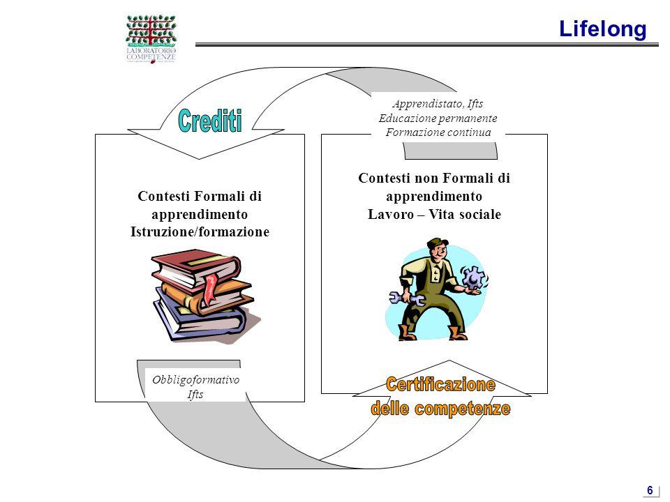 6 Contesti non Formali di apprendimento Lavoro – Vita sociale Contesti Formali di apprendimento Istruzione/formazione Obbligoformativo Ifts Apprendist