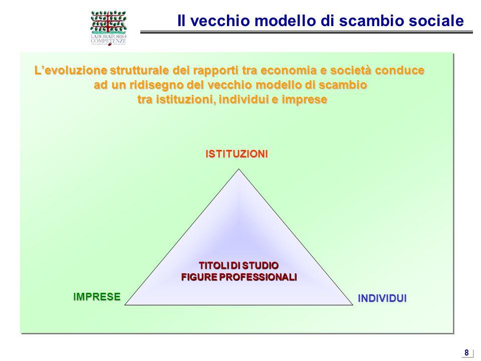 8 Il vecchio modello di scambio sociale L'evoluzione strutturale dei rapporti tra economia e società conduce ad un ridisegno del vecchio modello di sc