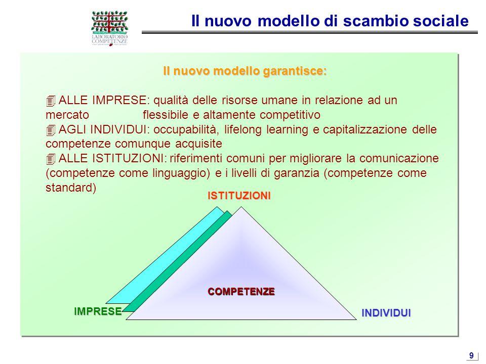 9 Il nuovo modello di scambio sociale Il nuovo modello garantisce:  ALLE IMPRESE: qualità delle risorse umane in relazione ad un mercato flessibile e