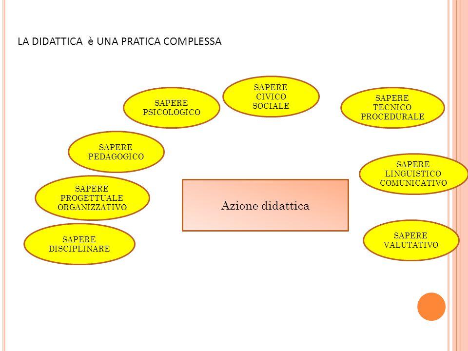 LA DIDATTICA è UNA PRATICA COMPLESSA SAPERE DISCIPLINARE SAPERE PEDAGOGICO SAPERE PROGETTUALE ORGANIZZATIVO SAPERE TECNICO PROCEDURALE SAPERE CIVICO SOCIALE SAPERE PSICOLOGICO SAPERE VALUTATIVO SAPERE LINGUISTICO COMUNICATIVO Azione didattica