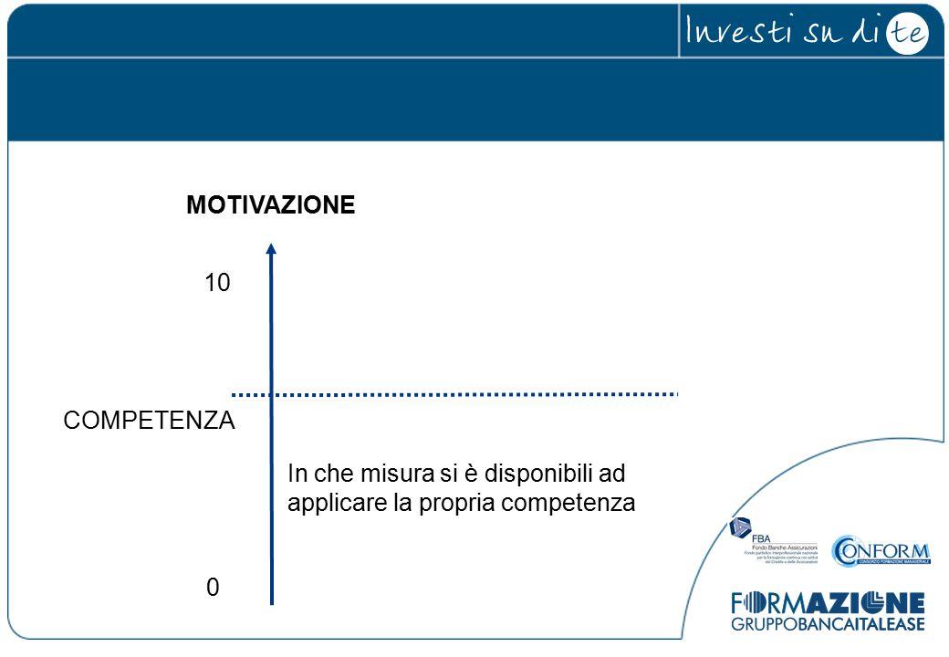 COMPETENZA 0 10 MOTIVAZIONE In che misura si è disponibili ad applicare la propria competenza