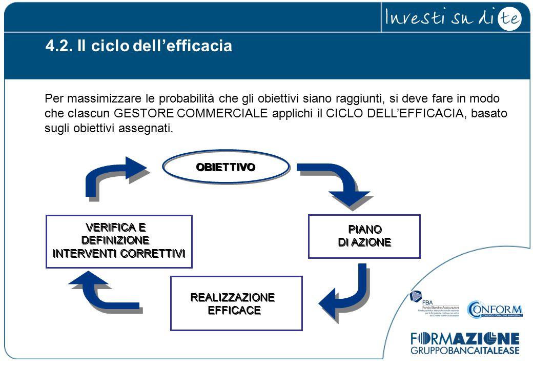 4.2. Il ciclo dell'efficacia Per massimizzare le probabilità che gli obiettivi siano raggiunti, si deve fare in modo che cIascun GESTORE COMMERCIALE a