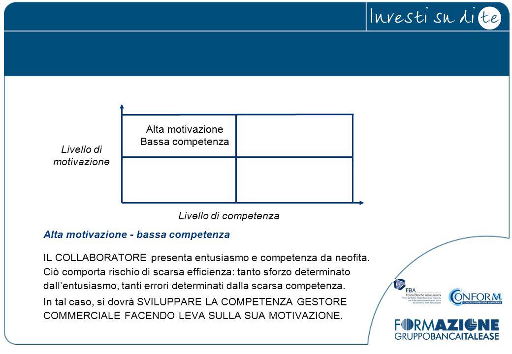 Alta motivazione - bassa competenza IL COLLABORATORE presenta entusiasmo e competenza da neofita.