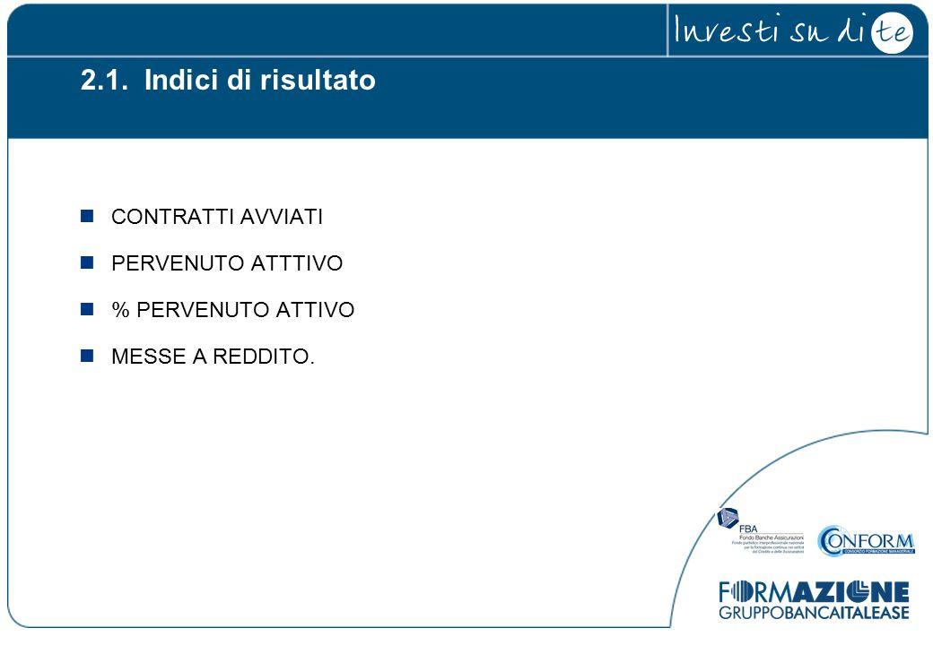 CONTRATTI AVVIATI PERVENUTO ATTTIVO % PERVENUTO ATTIVO MESSE A REDDITO. 2.1. Indici di risultato
