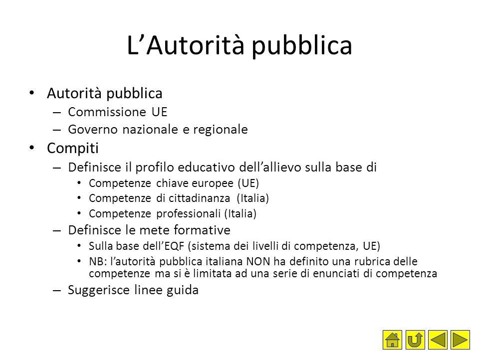 L'Autorità pubblica Autorità pubblica – Commissione UE – Governo nazionale e regionale Compiti – Definisce il profilo educativo dell'allievo sulla bas