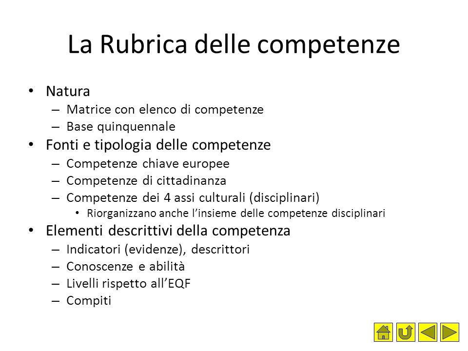 La Rubrica delle competenze Natura – Matrice con elenco di competenze – Base quinquennale Fonti e tipologia delle competenze – Competenze chiave europ