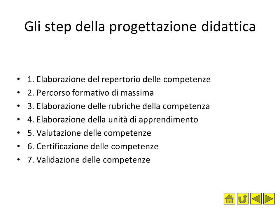 Gli step della progettazione didattica 1. Elaborazione del repertorio delle competenze 2. Percorso formativo di massima 3. Elaborazione delle rubriche