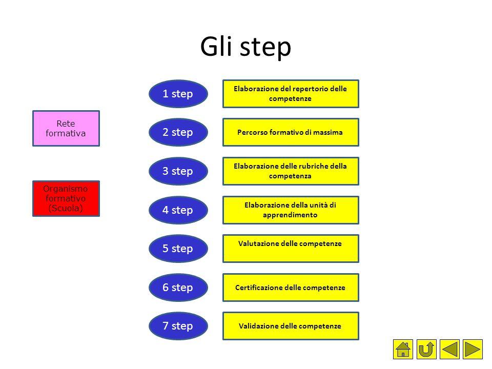 Gli step Elaborazione del repertorio delle competenze Percorso formativo di massima Elaborazione delle rubriche della competenza Elaborazione della un