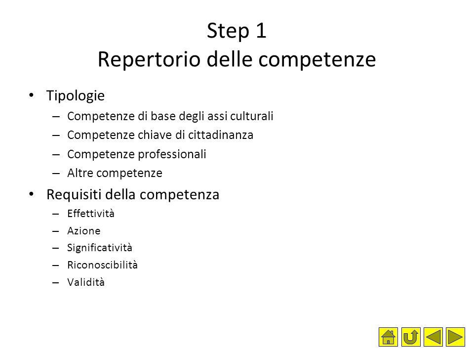 Step 1 Repertorio delle competenze Tipologie – Competenze di base degli assi culturali – Competenze chiave di cittadinanza – Competenze professionali