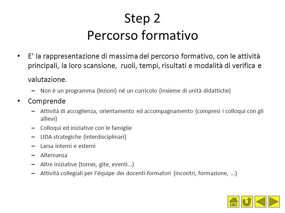 Step 2 Percorso formativo E' la rappresentazione di massima del percorso formativo, con le attività principali, la loro scansione, ruoli, tempi, risul