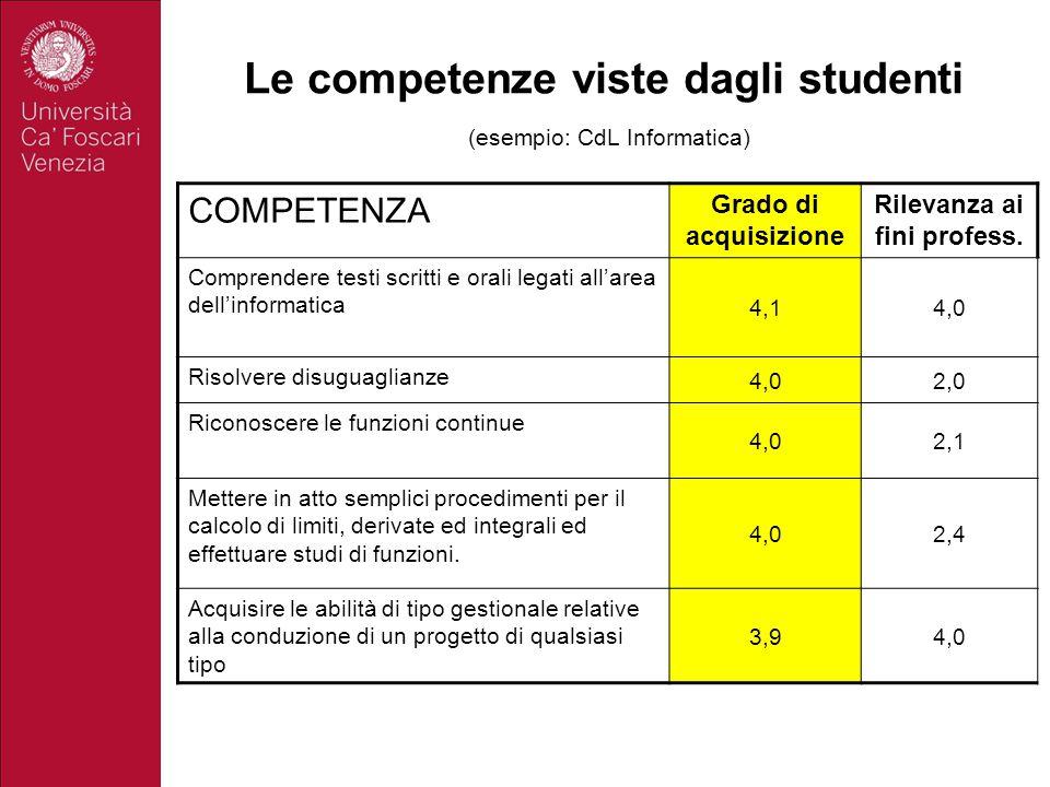 Le competenze viste dagli studenti (esempio: CdL Informatica) COMPETENZA Grado di acquisizione Rilevanza ai fini profess. Comprendere testi scritti e
