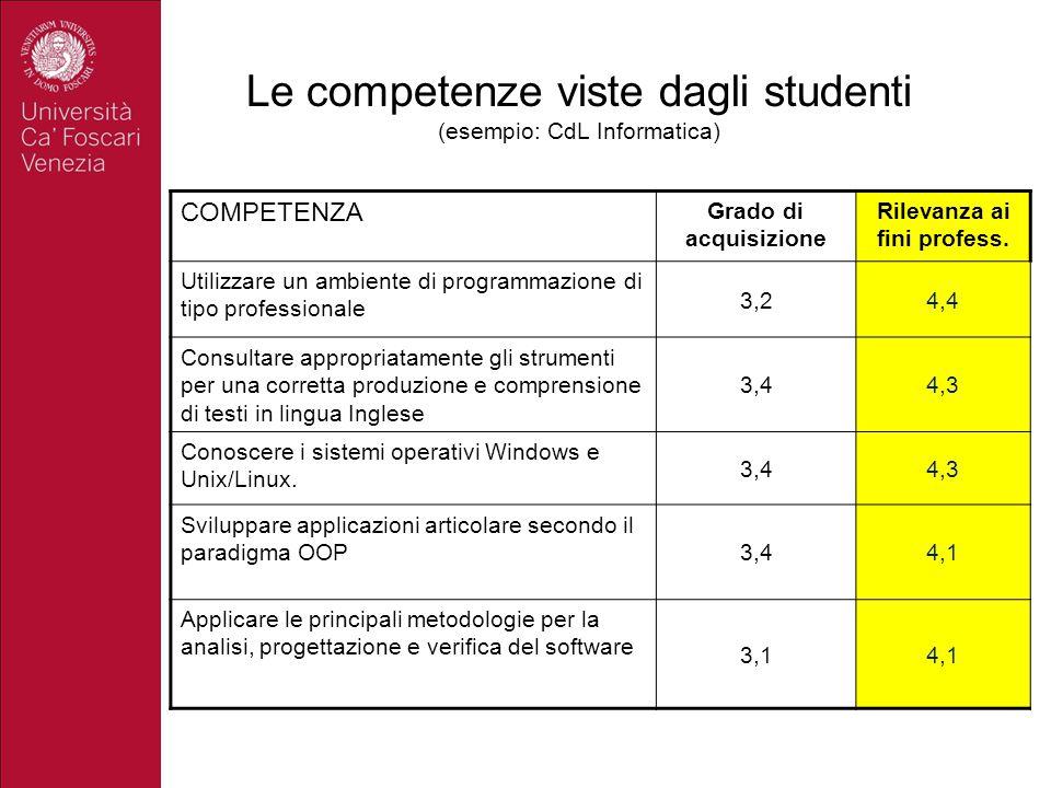 Le competenze viste dagli studenti (esempio: CdL Informatica) COMPETENZA Grado di acquisizione Rilevanza ai fini profess. Utilizzare un ambiente di pr