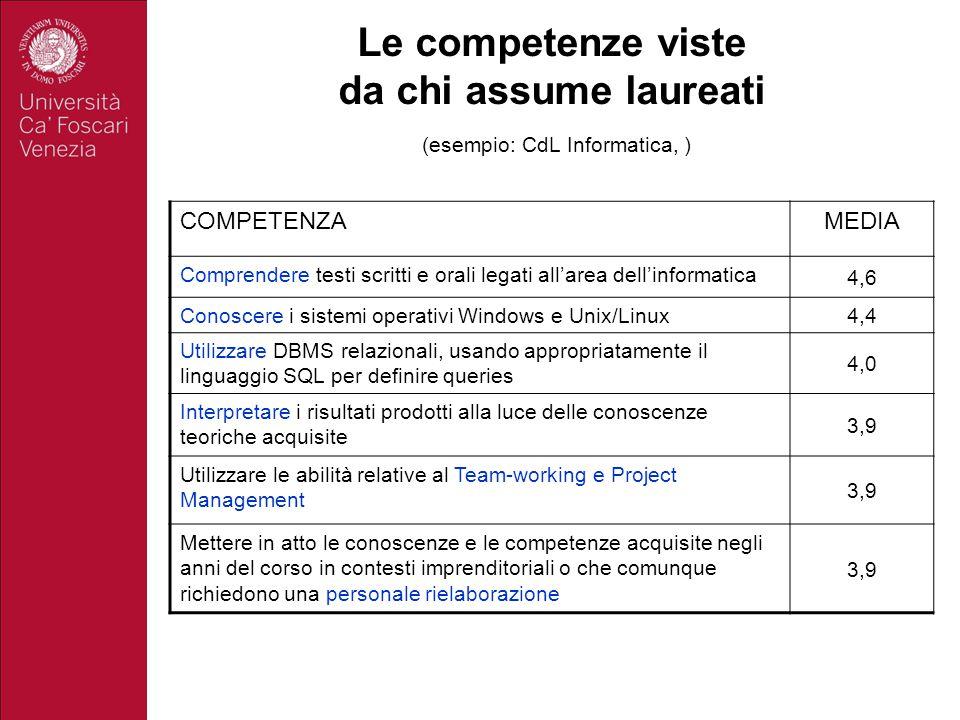Le competenze viste da chi assume laureati (esempio: CdL Informatica, ) COMPETENZAMEDIA Comprendere testi scritti e orali legati all'area dell'informa
