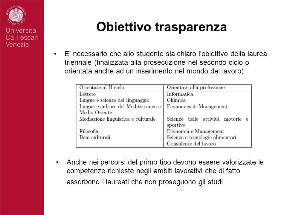 Obiettivo trasparenza E' necessario che allo studente sia chiaro l'obiettivo della laurea triennale (finalizzata alla prosecuzione nel secondo ciclo o