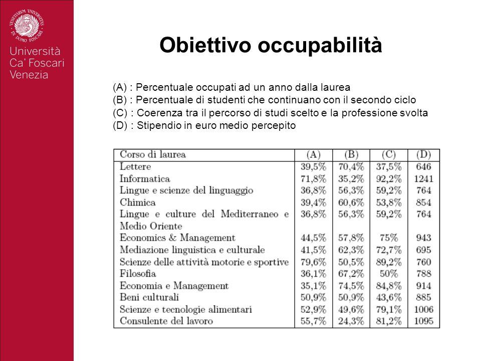 Obiettivo occupabilità (A) : Percentuale occupati ad un anno dalla laurea (B) : Percentuale di studenti che continuano con il secondo ciclo (C) : Coer
