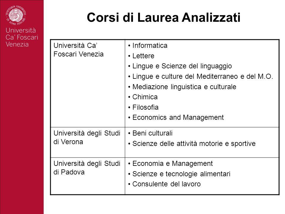 Corsi di Laurea Analizzati Università Ca' Foscari Venezia Informatica Lettere Lingue e Scienze del linguaggio Lingue e culture del Mediterraneo e del