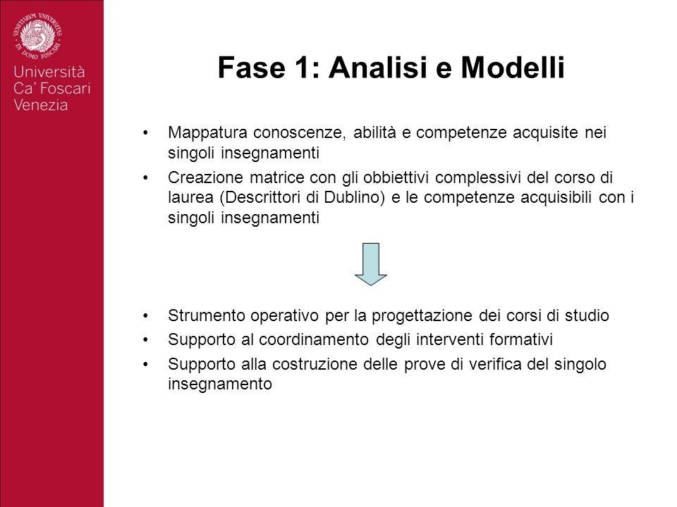 Fase 1: Analisi e Modelli Mappatura conoscenze, abilità e competenze acquisite nei singoli insegnamenti Creazione matrice con gli obbiettivi complessi
