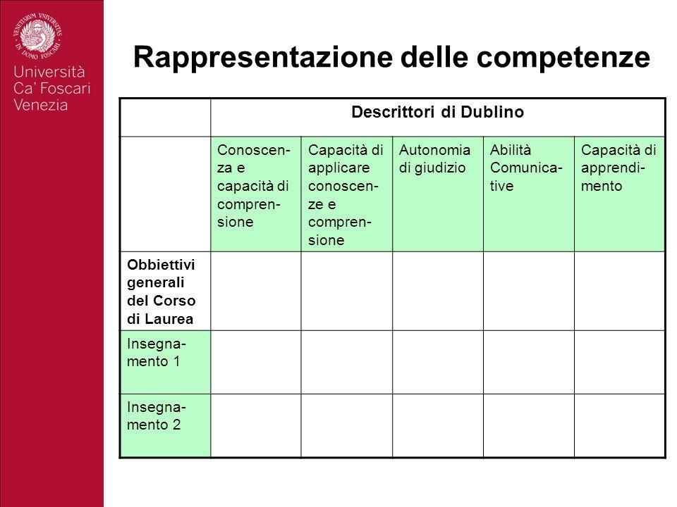 Rappresentazione delle competenze Descrittori di Dublino Conoscen- za e capacità di compren- sione Capacità di applicare conoscen- ze e compren- sione