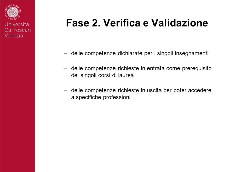 Fase 2. Verifica e Validazione –delle competenze dichiarate per i singoli insegnamenti –delle competenze richieste in entrata come prerequisito dei si