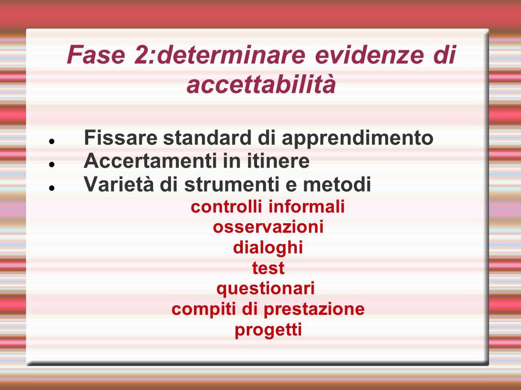 Fase 2:determinare evidenze di accettabilità Fissare standard di apprendimento Accertamenti in itinere Varietà di strumenti e metodi controlli informa