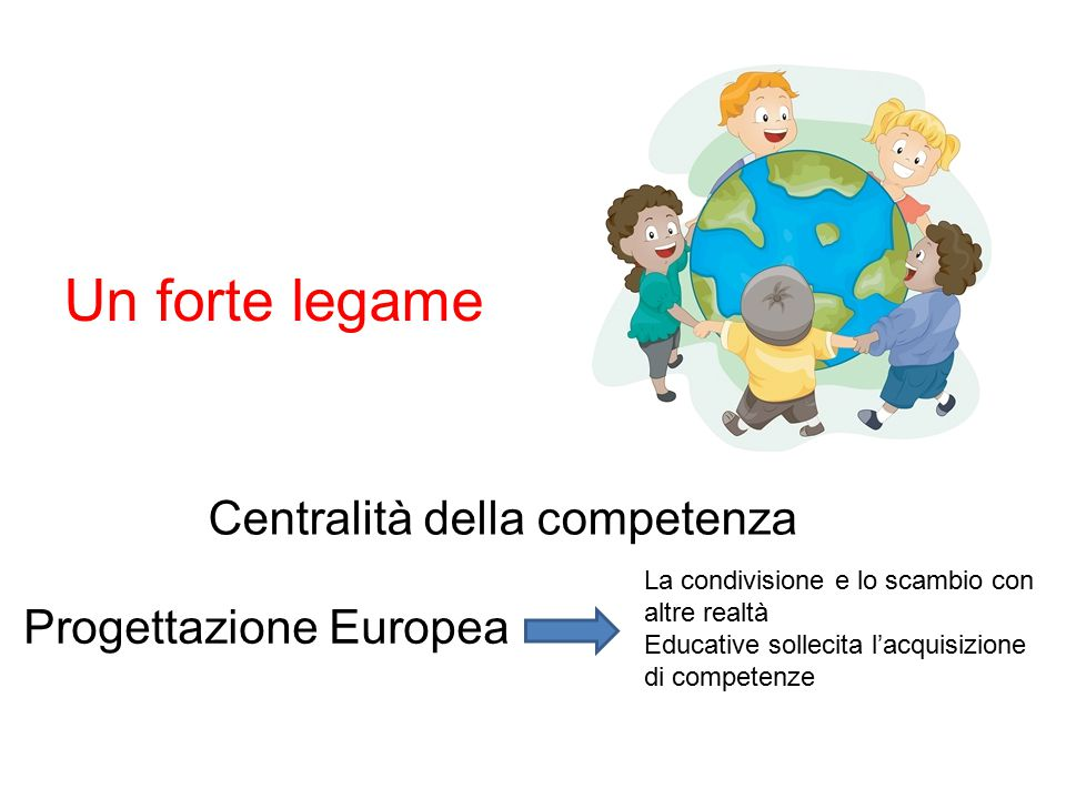 Un forte legame Centralità della competenza Progettazione Europea La condivisione e lo scambio con altre realtà Educative sollecita l'acquisizione di competenze