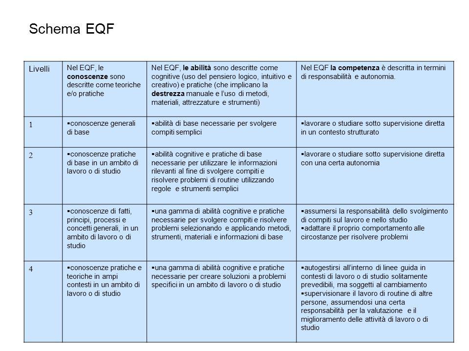 Schema EQF Livelli Nel EQF, le conoscenze sono descritte come teoriche e/o pratiche Nel EQF, le abilità sono descritte come cognitive (uso del pensiero logico, intuitivo e creativo) e pratiche (che implicano la destrezza manuale e l'uso di metodi, materiali, attrezzature e strumenti) Nel EQF la competenza è descritta in termini di responsabilità e autonomia.