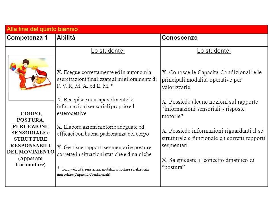 Alla fine del quinto biennio Competenza 1AbilitàConoscenze CORPO, POSTURA, PERCEZIONE SENSORIALE e STRUTTURE RESPONSABILI DEL MOVIMENTO (Apparato Loco