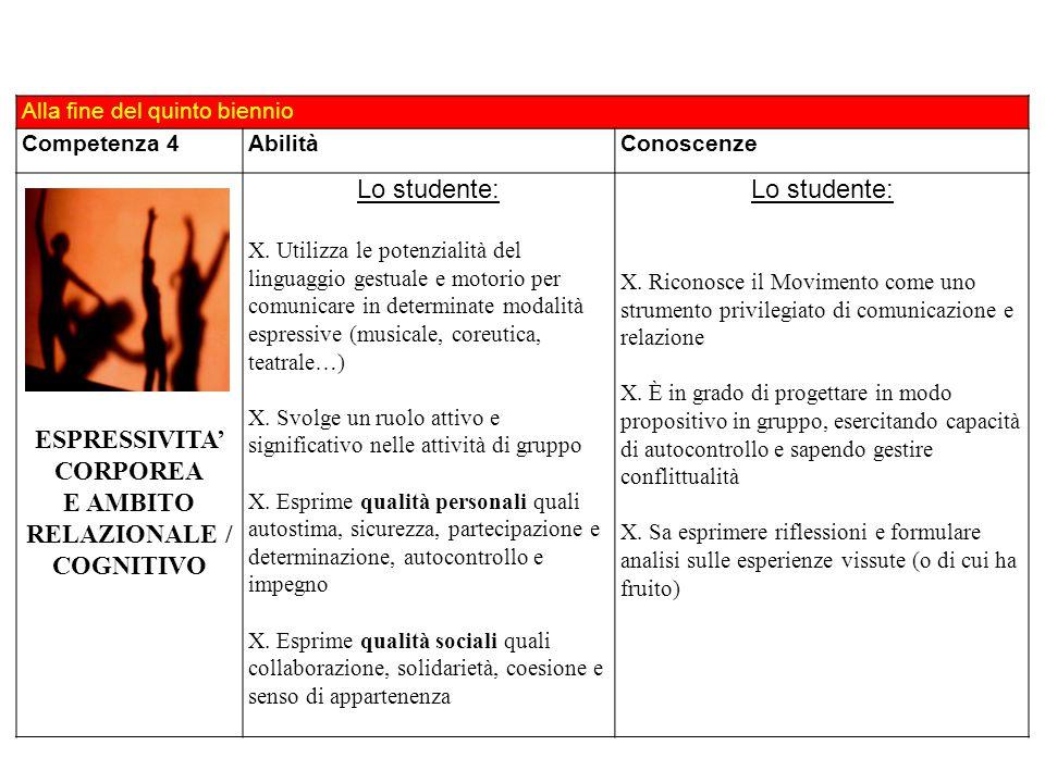 Alla fine del quinto biennio Competenza 4AbilitàConoscenze ESPRESSIVITA' CORPOREA E AMBITO RELAZIONALE / COGNITIVO Lo studente: X. Utilizza le potenzi