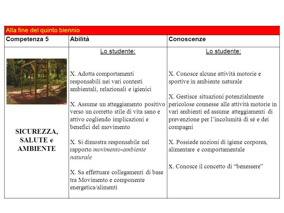 Alla fine del quinto biennio Competenza 5AbilitàConoscenze SICUREZZA, SALUTE e AMBIENTE Lo studente: X. Adotta comportamenti responsabili nei vari con