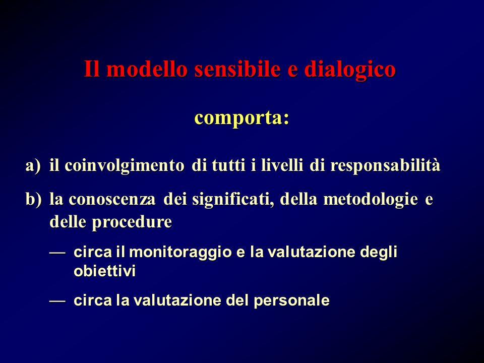 Il modello sensibile e dialogico comporta: a)il coinvolgimento di tutti i livelli di responsabilità b)la conoscenza dei significati, della metodologie e delle procedure —circa il monitoraggio e la valutazione degli obiettivi —circa la valutazione del personale