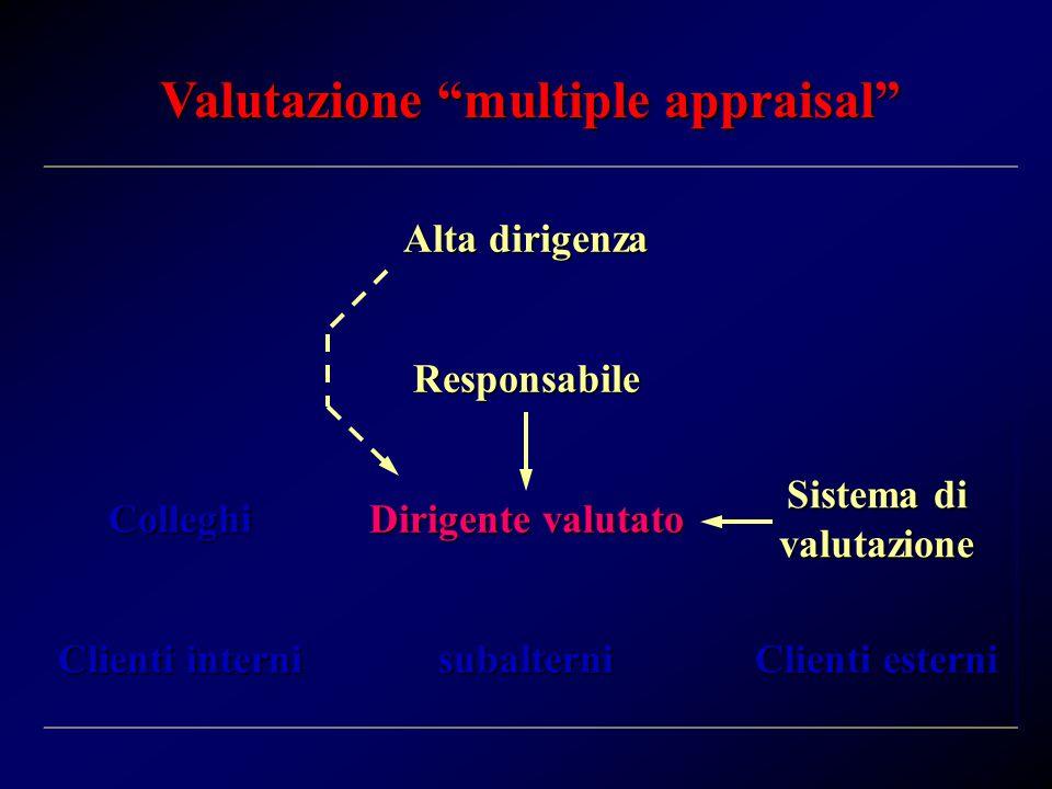 Valutazione multiple appraisal Alta dirigenza Responsabile Colleghi Dirigente valutato Sistema di valutazione Clienti interni subalterni Clienti esterni