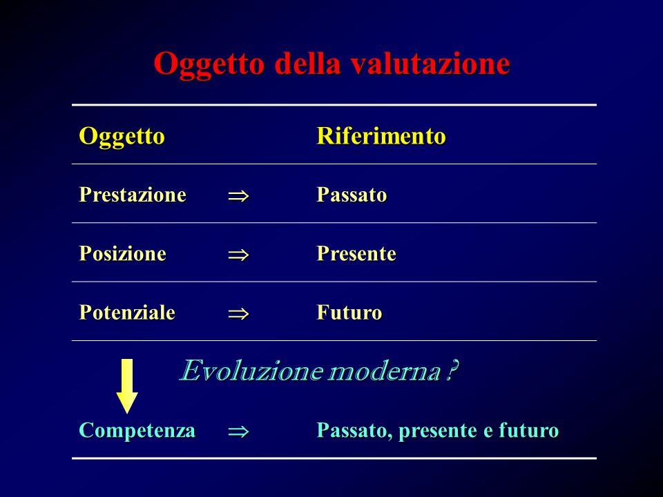OggettoRiferimento PrestazionePassato PosizionePresente PotenzialeFuturo Evoluzione moderna .