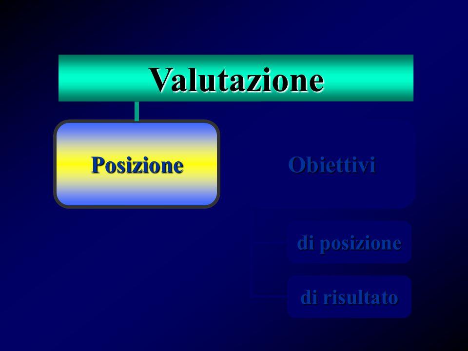 Posizione di risultato di posizione Obiettivi Valutazione