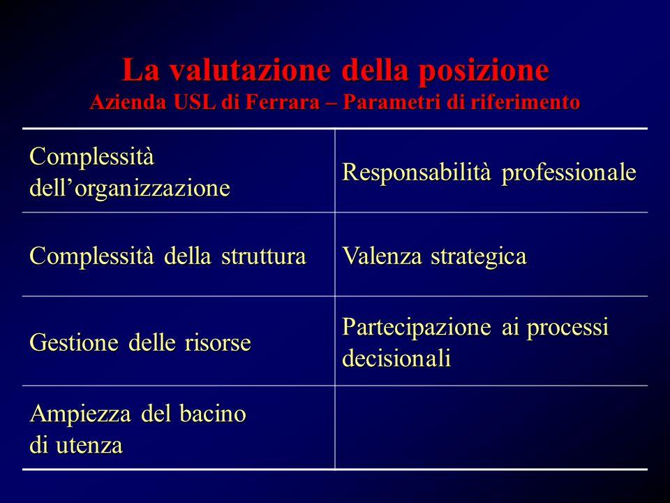 Complessità dell'organizzazione Responsabilità professionale Complessità della struttura Valenza strategica Gestione delle risorse Partecipazione ai processi decisionali Ampiezza del bacino di utenza Azienda USL di Ferrara – Parametri di riferimento La valutazione della posizione