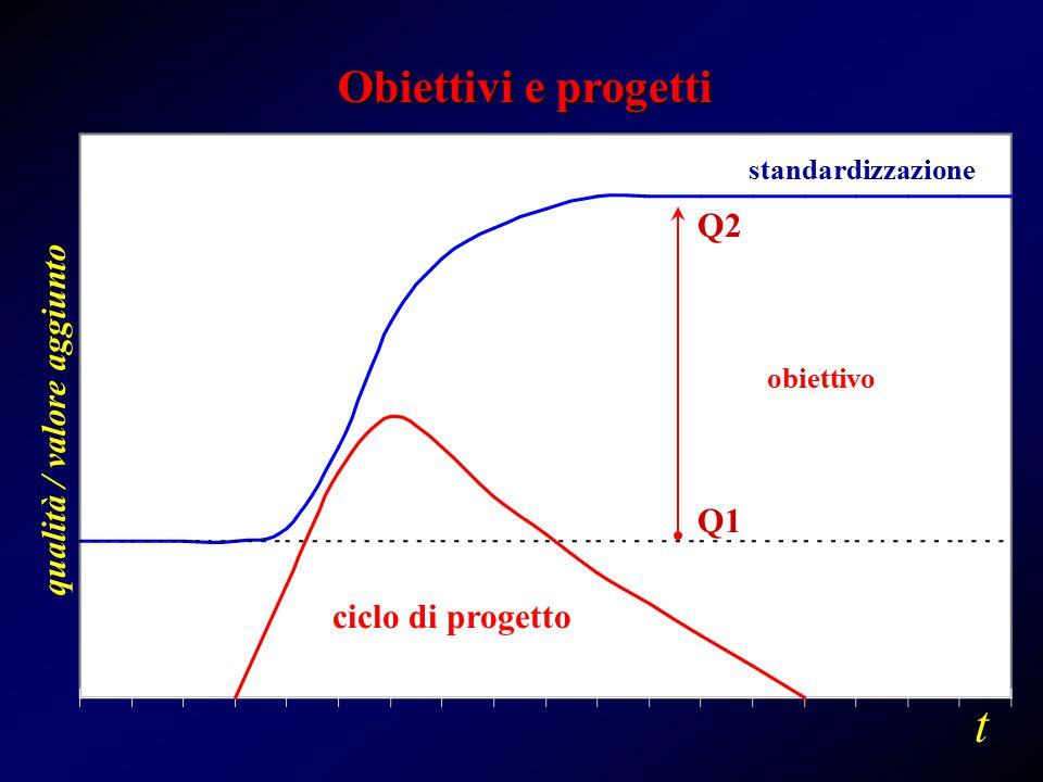 Q2 Q1 t standardizzazione ciclo di progetto qualità / valore aggiunto obiettivo Obiettivi e progetti