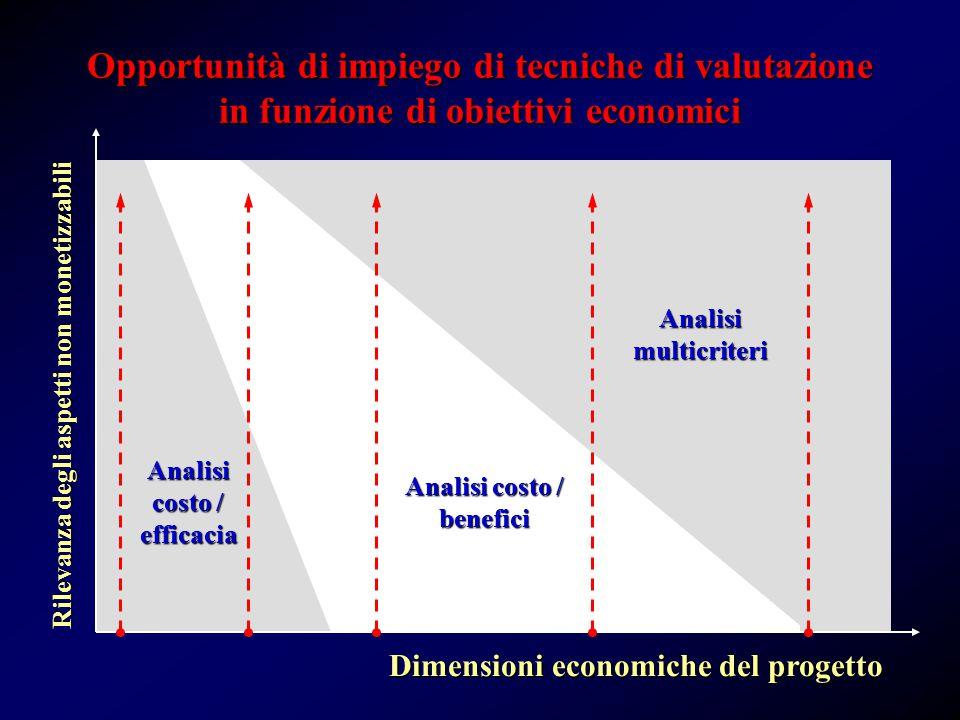 Opportunità di impiego di tecniche di valutazione in funzione di obiettivi economici Analisi multicriteri Analisi costo / benefici Analisi costo / efficacia Dimensioni economiche del progetto Rilevanza degli aspetti non monetizzabili