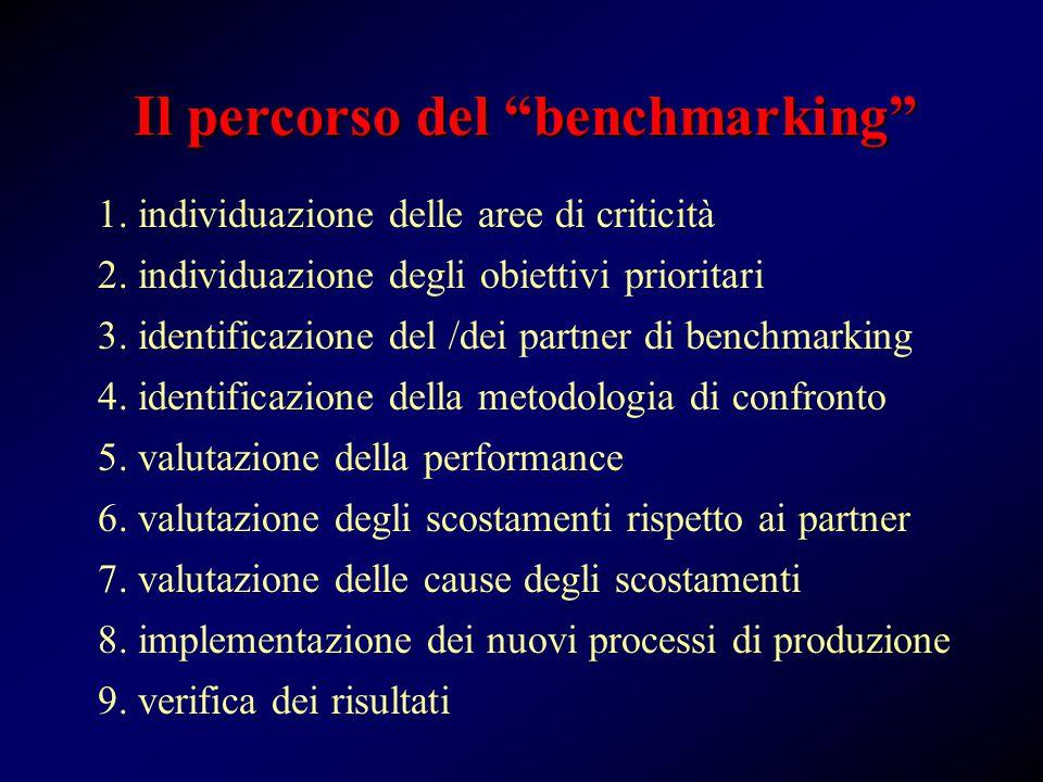 1. individuazione delle aree di criticità 2. individuazione degli obiettivi prioritari 3.