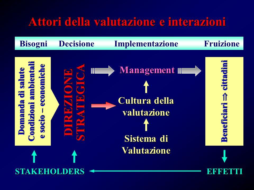 Modelli di valutazione Autoritario Dialogico Facile da gestire Poco sensibile Sensibile Difficile da gestire Obiettivo Modelloiniziale