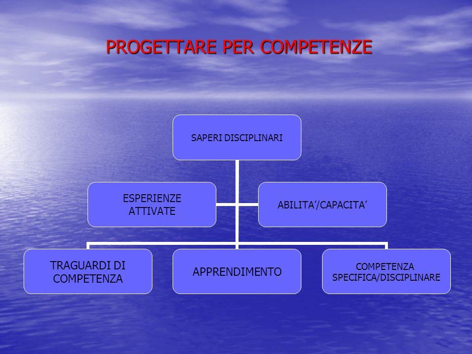 PROGETTARE PER COMPETENZE PROGETTARE PER COMPETENZE SAPERI DISCIPLINARI TRAGUARDI DI COMPETENZA APPRENDIMENTO COMPETENZA SPECIFICA/DISCIPLINARE ESPERIENZE ATTIVATE ABILITA'/CAPACITA'