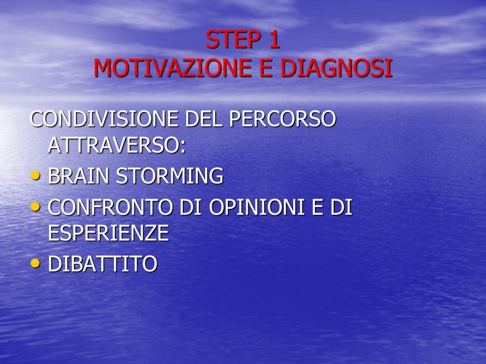 STEP 1 MOTIVAZIONE E DIAGNOSI CONDIVISIONE DEL PERCORSO ATTRAVERSO: BRAIN STORMING BRAIN STORMING CONFRONTO DI OPINIONI E DI ESPERIENZE CONFRONTO DI OPINIONI E DI ESPERIENZE DIBATTITO DIBATTITO