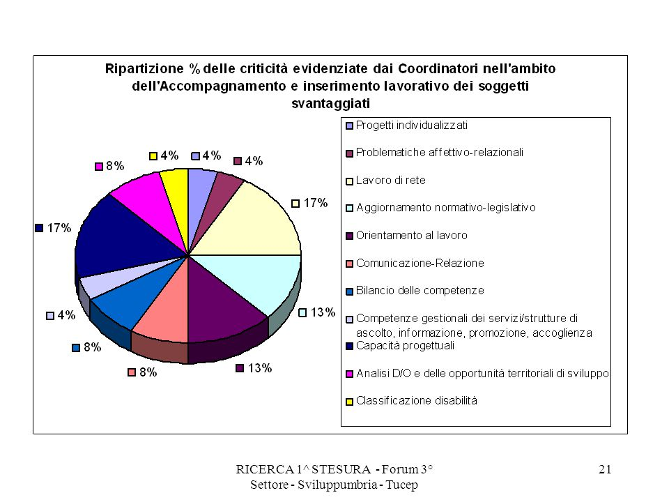 RICERCA 1^ STESURA - Forum 3° Settore - Sviluppumbria - Tucep 21